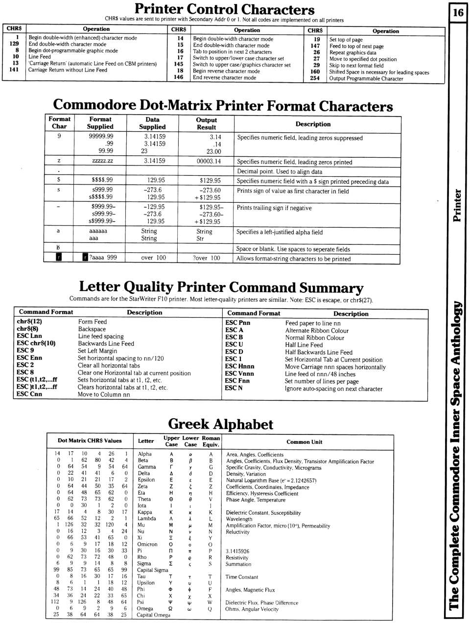 [960×1272 Printer Section: Matrix Printer Control Characters, Matrix Printer Format Characters, Letter Quality Printer Commands, Greek Alphabet Characters]