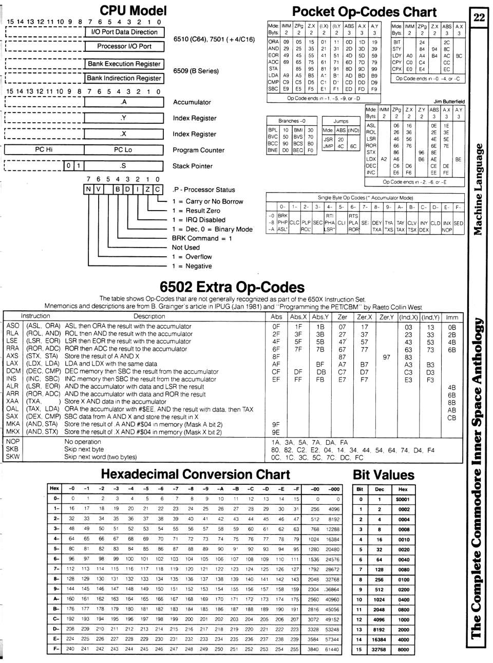 [960×1291 Machine Language Section: CPU Model, Pocket Op-Codes Chart, 6502 Extra Op-Codes, Hexadecimal Conversion Table]