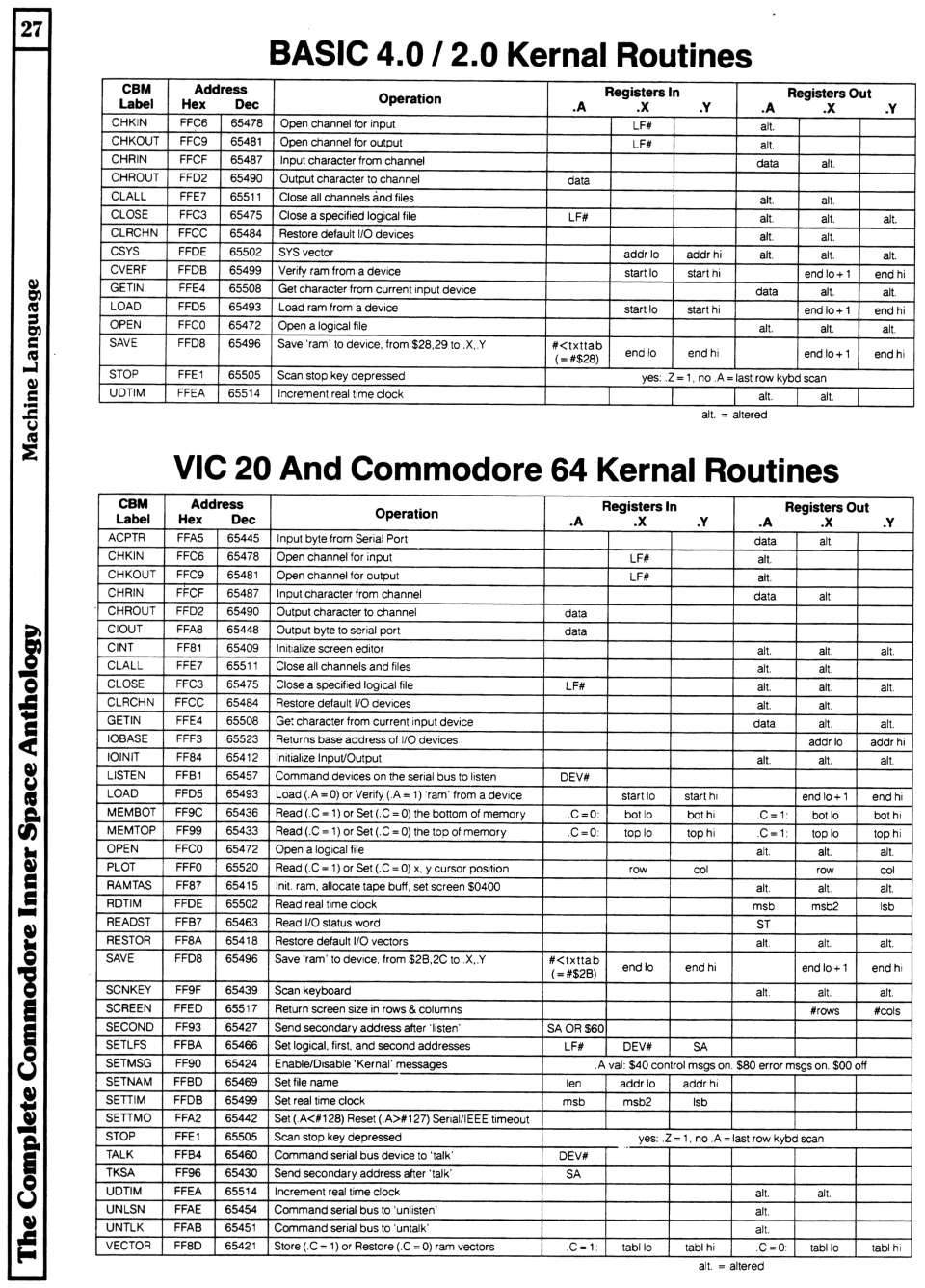 [960×1336 Machine Language Section: BASIC 2.0/4.0 Kernal Routines, VIC 20/Commodore 64 Kernal Routines]