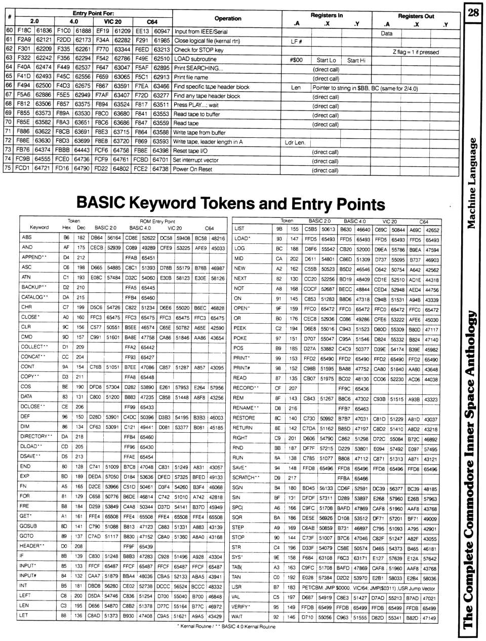 [960×1265 Machine Language Section: Keyword Tokens and Entry Points]