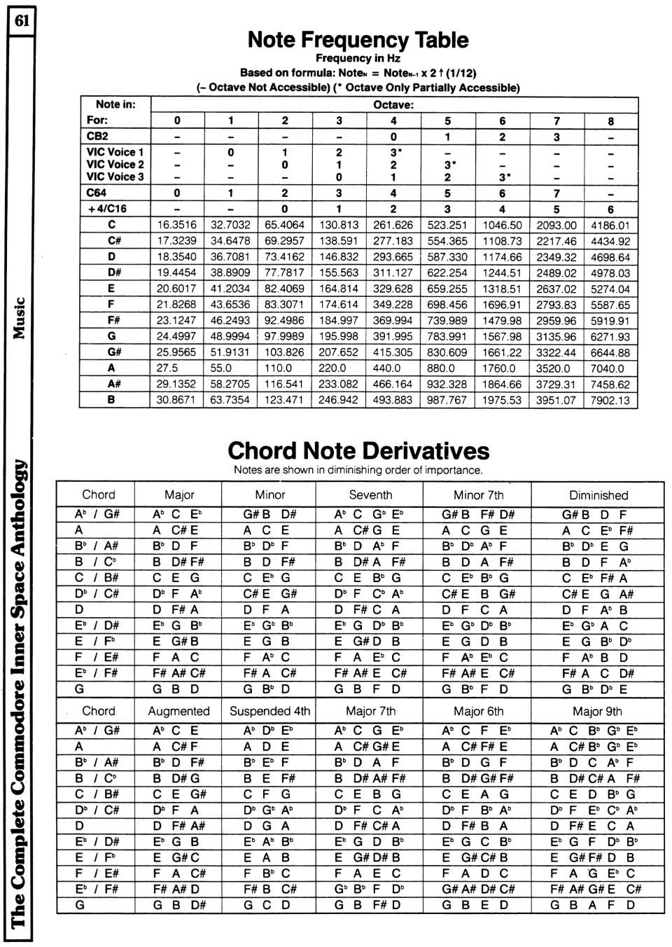 [960×1352 Music Section: Note Frequency Table, Chord Note Derivatives]