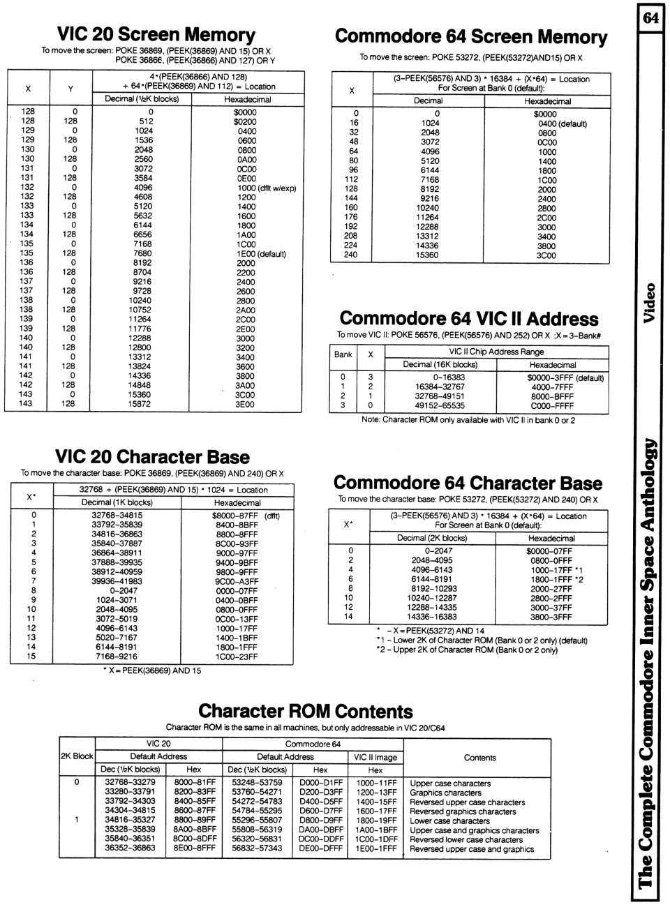 [960×1300 Video Section: VIC 20 Screen Memory Addresses, VIC 20 Character Base Addresses, Commodore 64 Screen Memory, Commodore 64 VIC II Chip Addresses, Commodore 64 Character Base, Character ROM Contents]