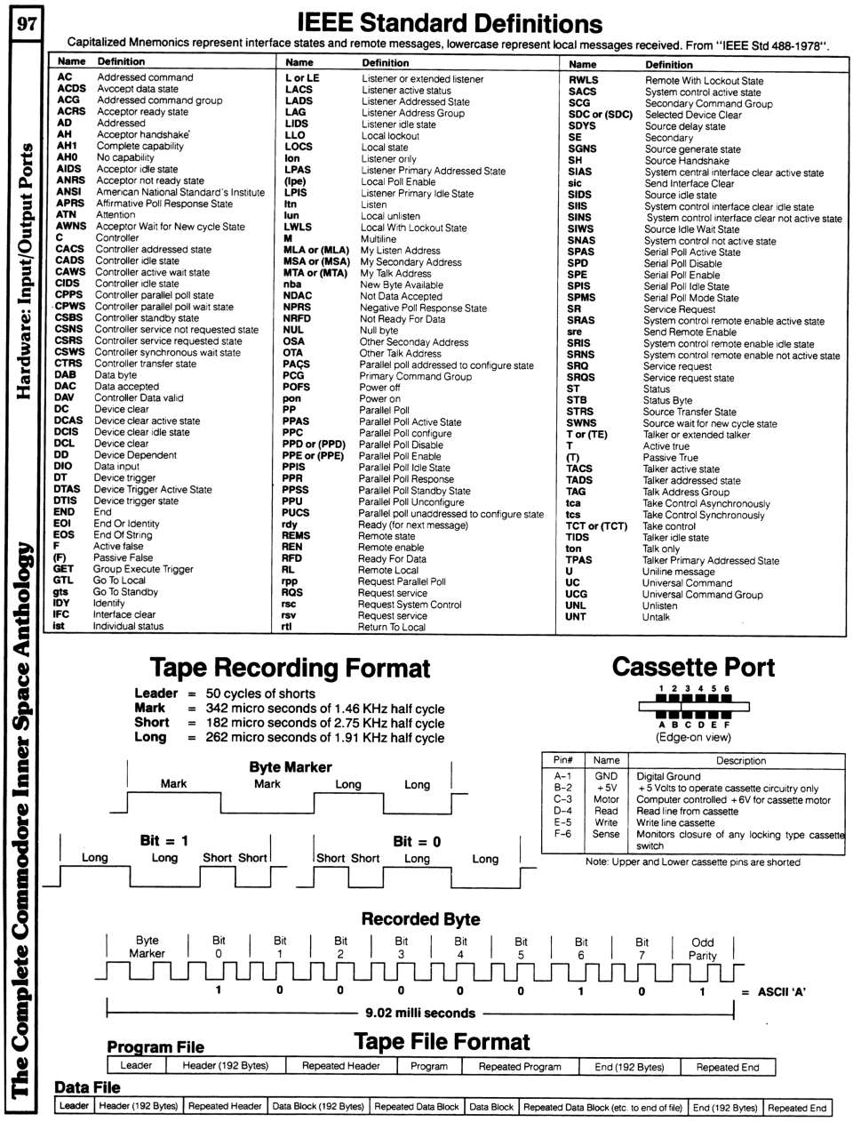 [960×1262 Hardware Section: Tape Recording Format, Cassette Port, IEEE Standard Definitions]