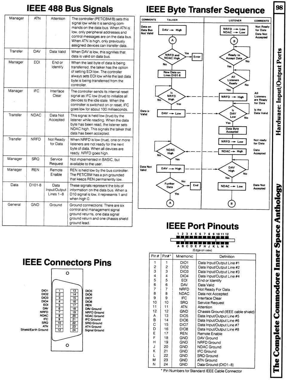 [960×1272 Hardware Section: IEEE 488 Bus Signals, IEEE Byte Transfer Sequence, IEEE Cable Connector Pinouts, IEEE Port Pinouts]