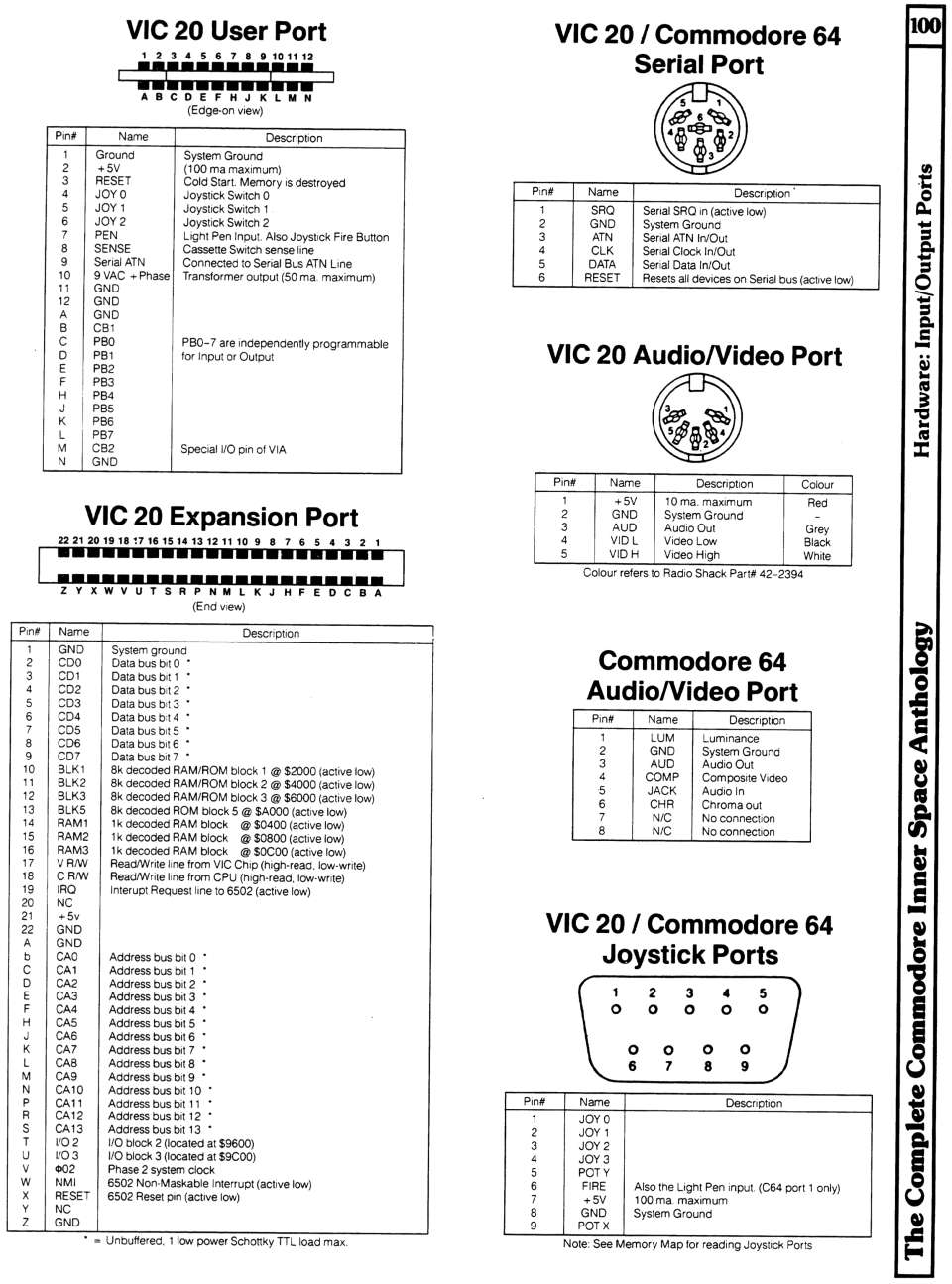 [960×1295 Hardware Section: VIC 20 I/O Ports, Commodore 64 I/O Ports]