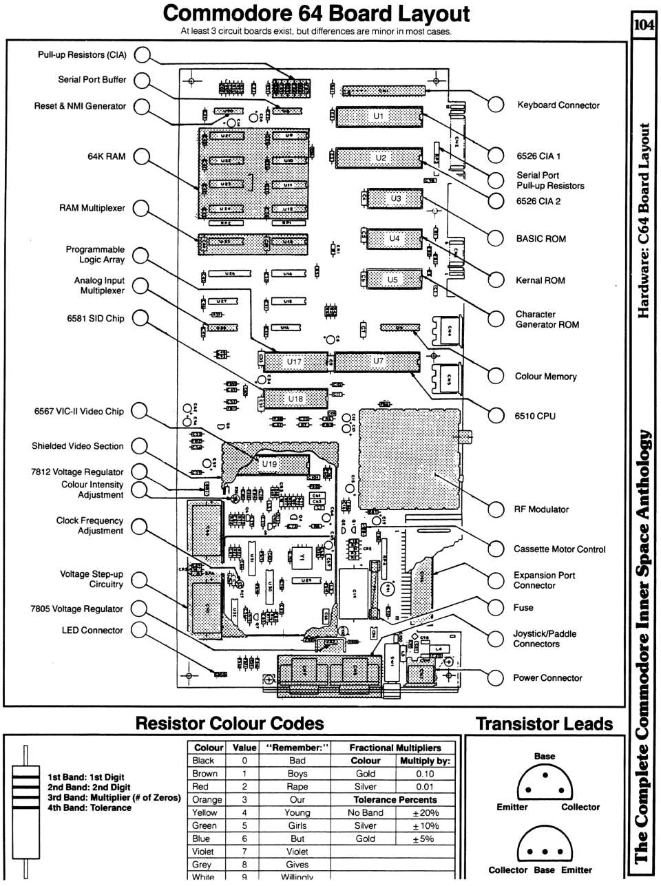 [960×1287 Hardware Section: Commodore 64 Board Layout, Resistor Colour Codes, Transistor Lead Assignments]