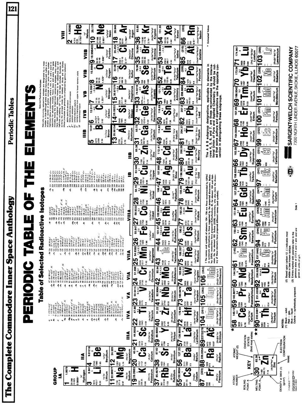 [960×1293 Arithmetic and Mathematics: Periodic Table of The Elements (1 of 2)]